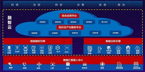 云从科技入选重庆国家新一代人工智能十大应用场景