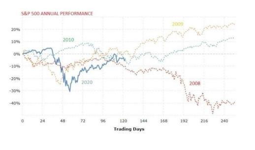 恒天財富研究院:3大關鍵因素影響全球股市下半年走勢