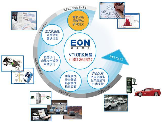 新能源汽车电控系统VCU策略开发及匹配标定咨询