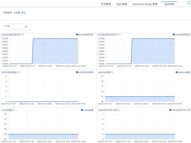 使用canal+Kafka进行数据库同步实践,数据库同步从此不再麻烦