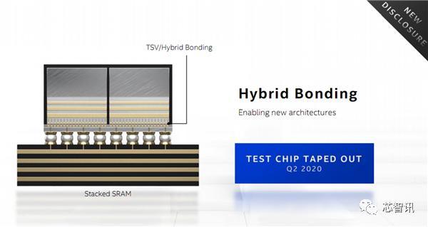 SuperFin晶体管技术加持!英特尔新一代10nm可媲美台积电5nm?
