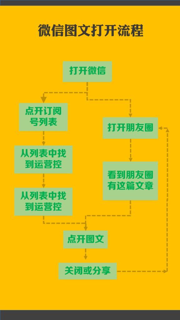 5个步骤,让你的运营转化率大幅提升