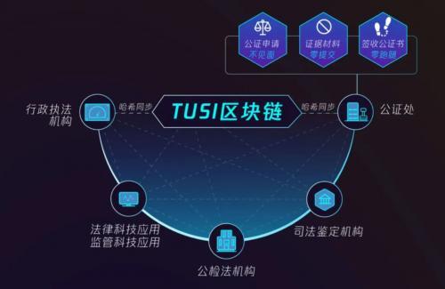 腾讯安全领御TUSI区块链落地五大场景,助力可信城市建设