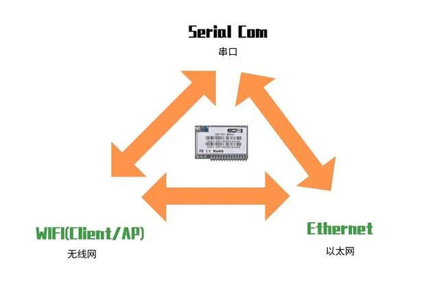 联发科RT5350开发串口-以太网-无线网模块