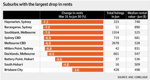 悉墨内城区房租大跳楼!跌幅高达7.2%房东不得不认赔