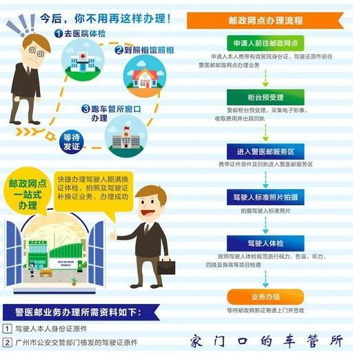 广州市驾驶证换证地址在哪里?
