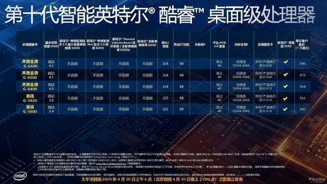 十代酷睿新品发布 i9提升至10核心5.3G 全系列规格升级