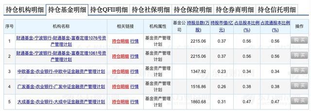 """乐视网谢幕:广发、大成基金""""坚守""""三年一季度持仓3378万股,账面浮亏超5亿"""