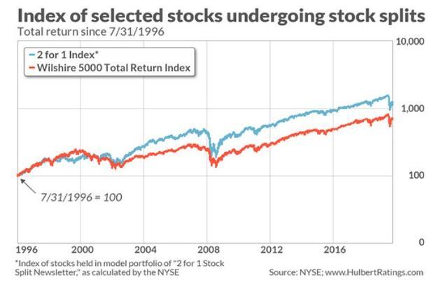 苹果(AAPL.US)股票拆分将助股价上涨?可能没有想象中那么美好