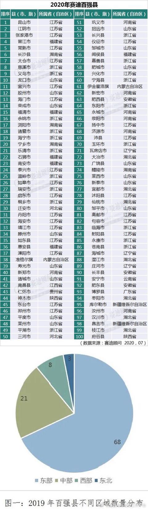 33个县GDP破千亿:2020中国百强县名单前十江苏占一半