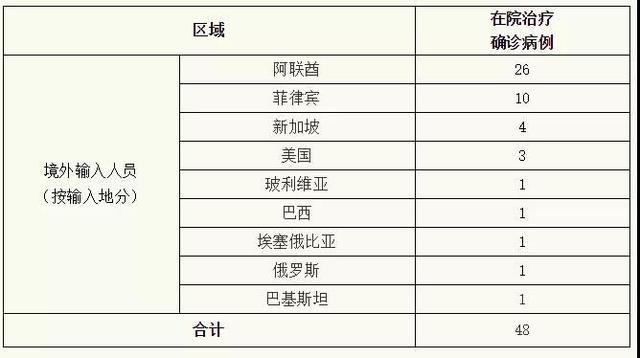 上海新增境外输入18例!相关部门已启动熔断机制
