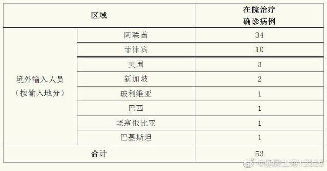 官方通报:上海昨日新增境外输入病例8例,均为中国籍,自阿联酋乘坐同一航班归国
