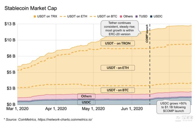 "Coinbase深度解读""收益耕作""模式和DeFi行业最新发展"