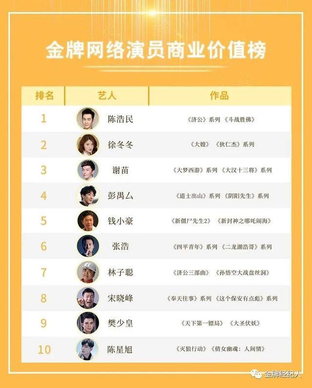 金牌網絡演員商業價值Top10丨老牌藝人競爭激烈,女演員僅一人上榜