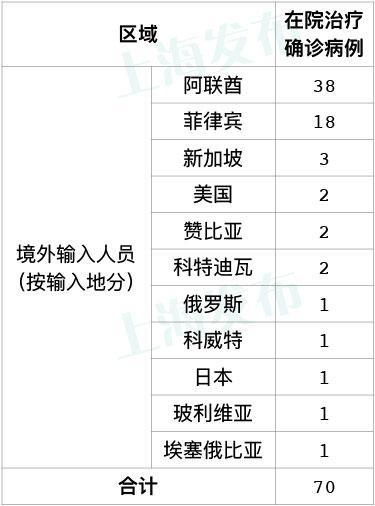 昨日新增确诊病例30例,其中上海境外输入16例