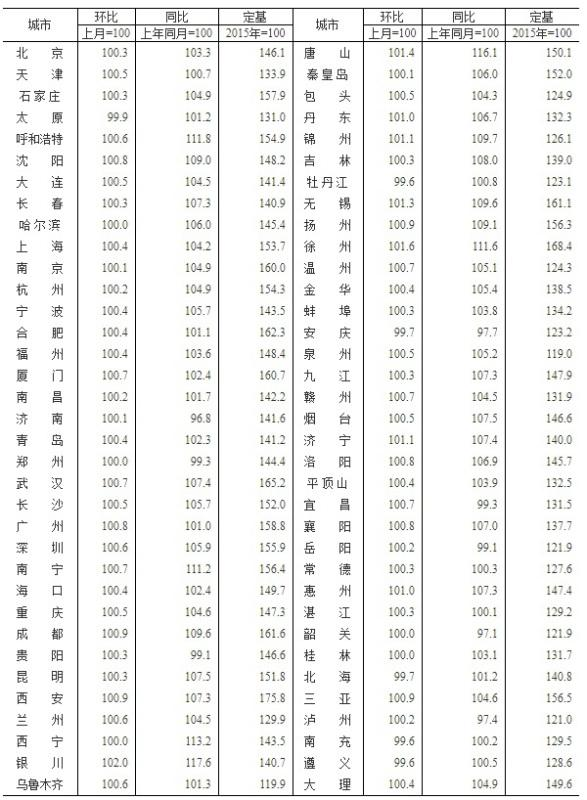 70城房价最新出炉!南京7月新房价格环比上涨0.10%,二手房价格环比上涨0.40%