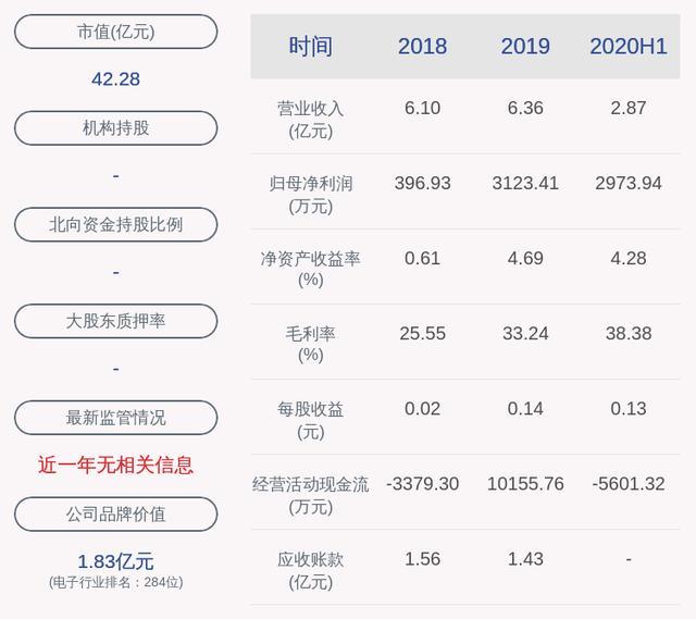 同为股份:2020年半年度净利润约2974万元,同比增加161.50%