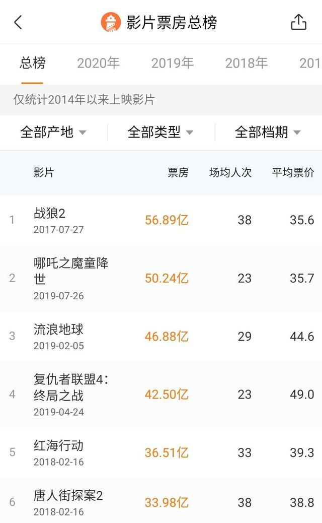 春节档推迟影片终于回来了!《姜子牙》宣布定档,270万人想看