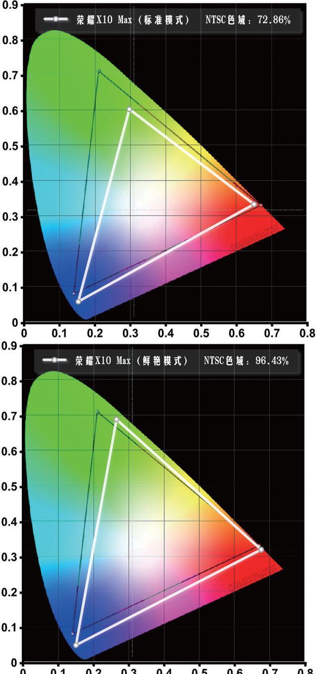 开启5G巨幕时代,荣耀X10 Max