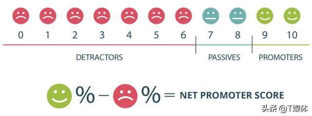 减少SaaS客户流失的策略