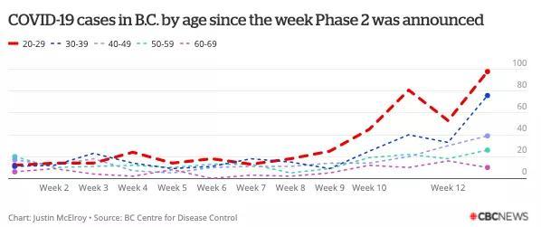 加拿大BC省为何从防疫榜样突变危险之境?9月能安全返校吗?
