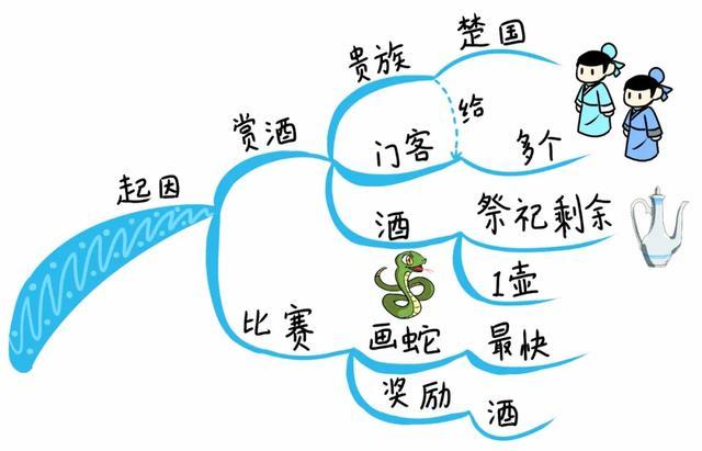 思维导图 | 技巧篇,学习思维导图的十大要诀!(图4)