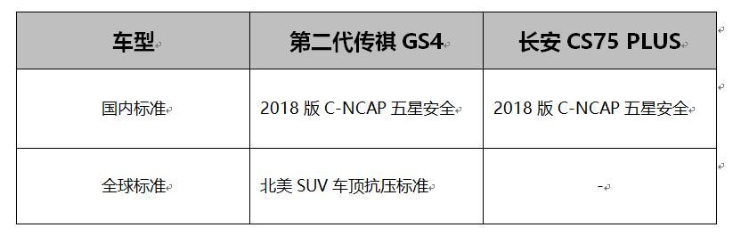 安全性对比,第二代传祺GS4与长安CS75 PLUS结局万万想不到
