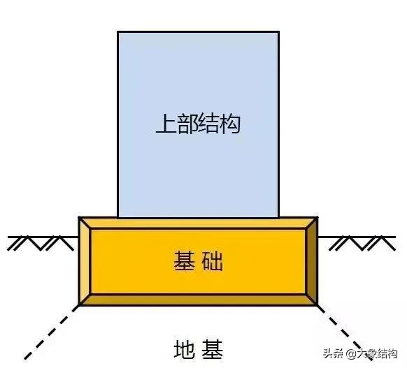 地基与基础的定义