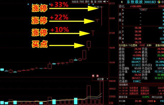 """7个月大赚949%!""""最强""""小散选股只用一招(建议收藏)"""