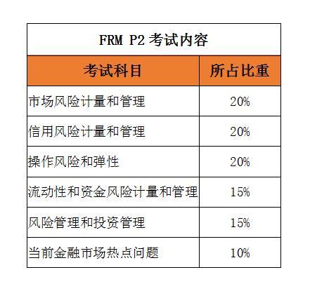 FRM<sup>®</sup>二级考试如何备考?