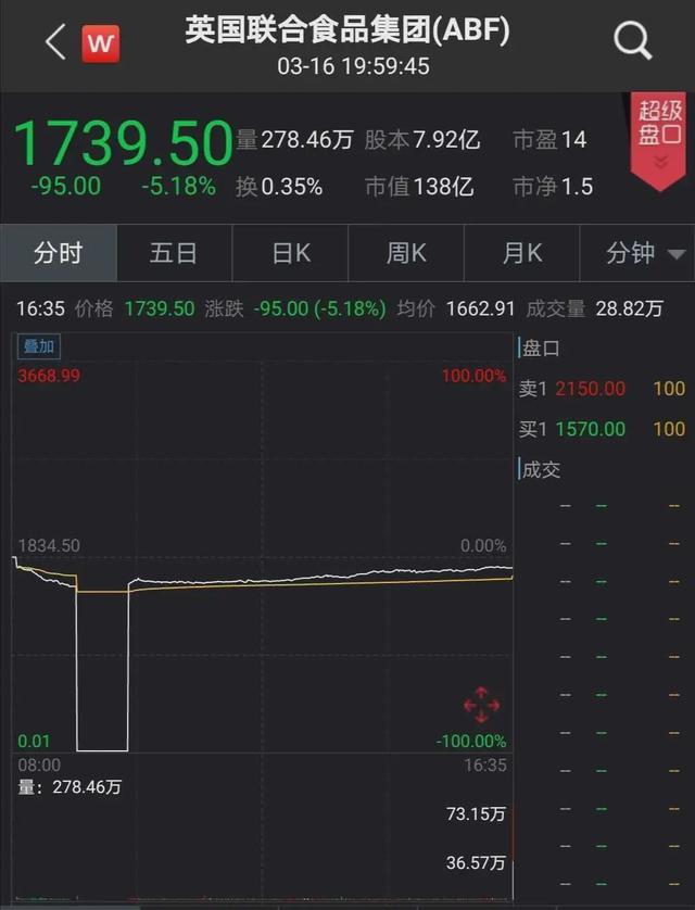 活久见 这家公司股价秒跌100% 千亿元市值瞬间归0