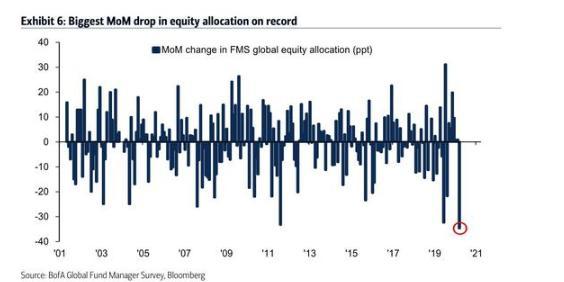 华尔街大师:美股逼近熊市平均回调水平,离触底究竟还有多远?