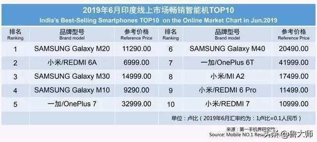 6月印度最受欢迎的20款手机 一加首次上榜 拿下第三