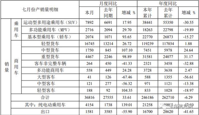 7月官方战报出炉!福田、东风、上汽、江淮、江铃表现如何?