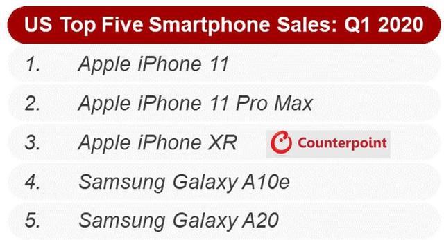 最畅销手机名单出炉,卖得最好的居然是这款iPhone