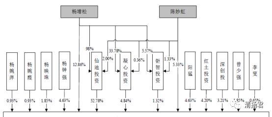 仙迪股份連載一:曾遭多次行政處罰的仙迪股份闖關IPO 電商成短板