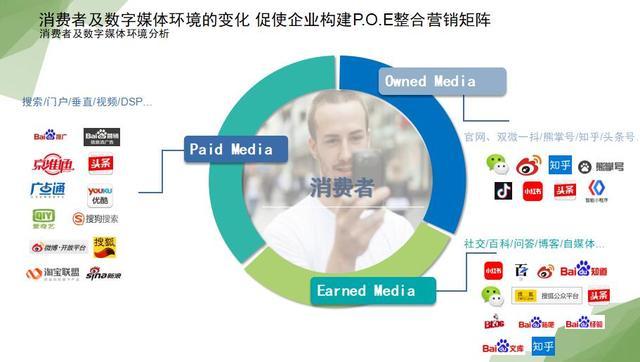 风向标传媒 搜索引擎优化(SEO)助力品牌完成销售闭环