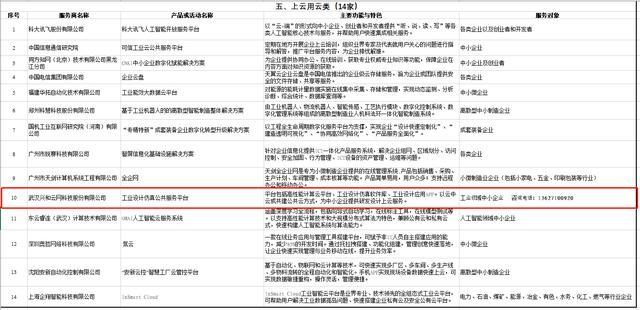 兴和云入选工信部《中小企业数字化赋能服务产品及活动推荐目录》