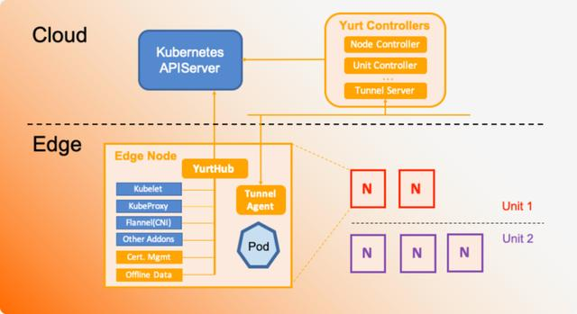 重磅!阿里巴巴开源首个边缘计算云原生项目 OpenYurt