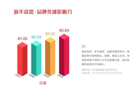 """完美公司品牌强度稳步上升,入选""""点赞2020我喜爱的中国品牌""""(图3)"""