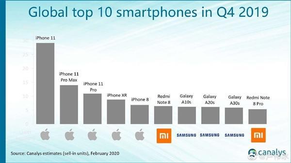 2019全球十大畅销智能机:苹果三星霸榜,红米Note7成唯一国产机