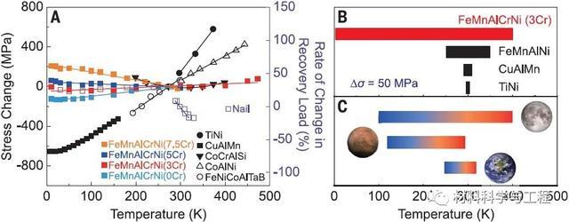 日本东北大学《Science》:形状记忆合金取得重要进展