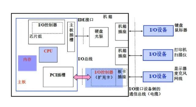 I/O控制器及控制方式,了解一下