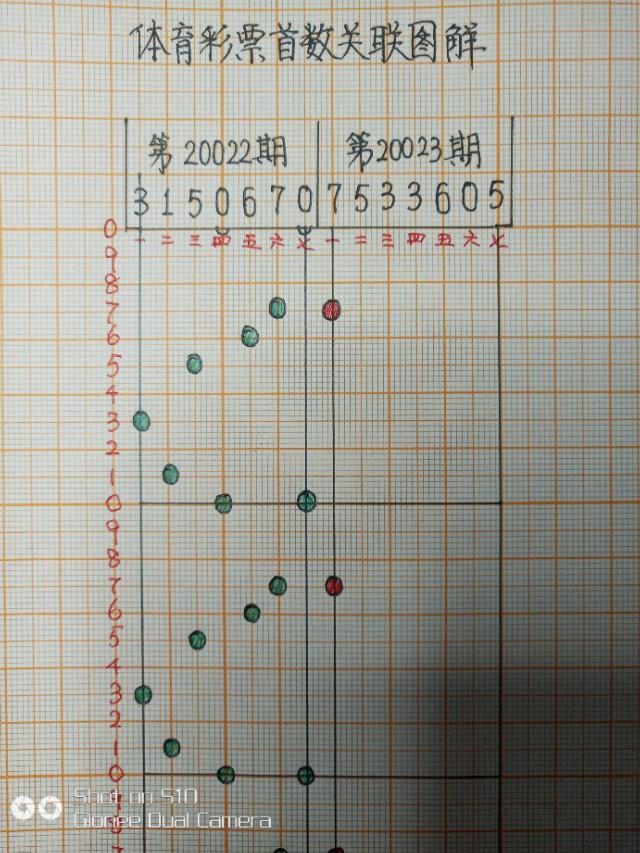 7星彩和7位数有什么区别?