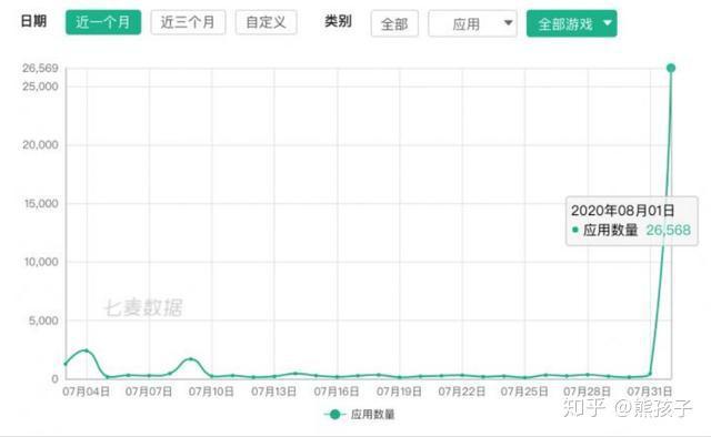 中国对苹果出手就是绝杀,超3万应用下架,美国版华为事件重演吗