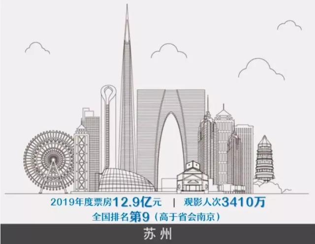 电影院今天开门啦!中国最爱看电影的城市竟然不是北上广深?