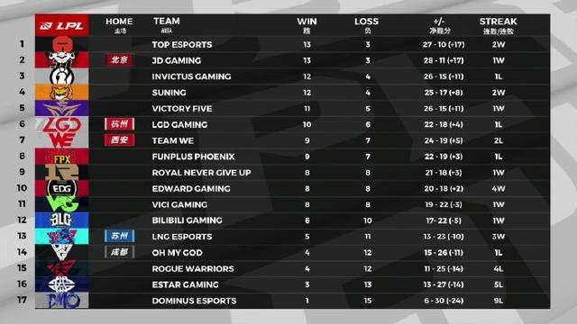 LPL季后赛赛程正式出炉,FPX首轮对战V5,WE再遇冤家LGD