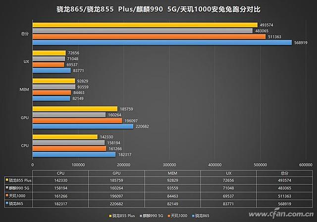 2020新款手机谁最强?先来看看最新SoC跑分排行