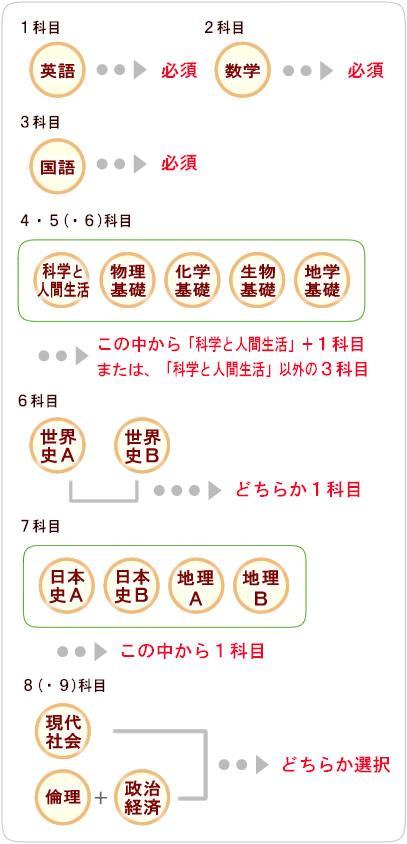高中毕业认定考试在日本举行 考生人数减少两成