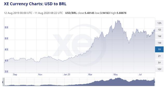 阿根廷比特币冲上20,000美元!经济绝望的巴西比特币交易量创新高